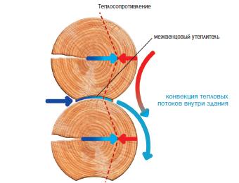 теплый шов для деревянного дома цена работ